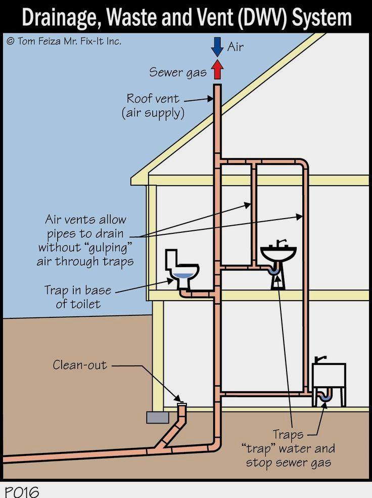 S Trap Google Search Plumbing Installation Bathroom Plumbing Plumbing Drains