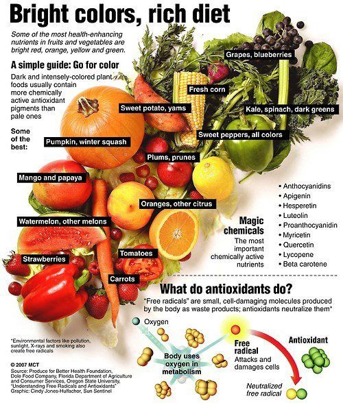 Why You Should Eat Brightly Colored Fruits And Vegetables Mark S Daily Apple Whole Food Recipes Health Food Healthy