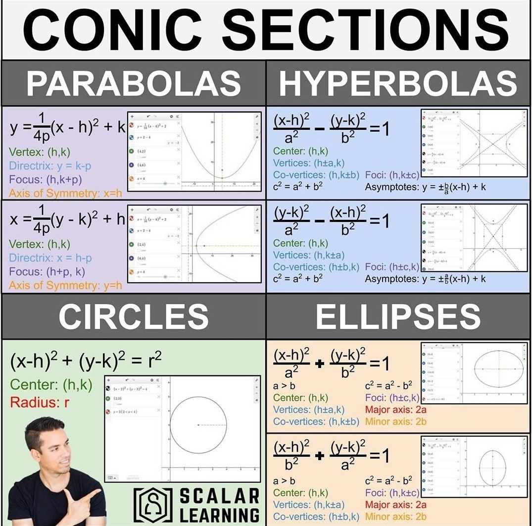 Conic Sections In