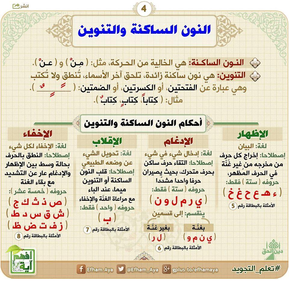 النون الساكنة والتنوين Quran Book Quran Tafseer Tajweed Quran