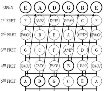 Notes On Guitar Frets For Tab To Standard Notation
