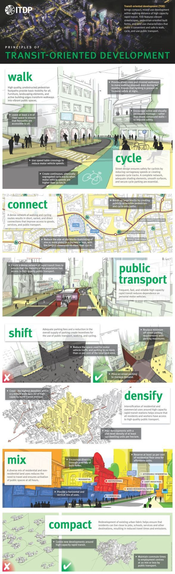 #transitorientated #psychologically #sustainability #connectivity #interactions #walkability #development #diversity #socially #combines #physical #program #spatial #concept #mixedTransit-orientated development is a concept that combines spatial diversity (mixed use program), walkability, and sustainability. The physical interactions lead to connectivity socially, and psychologically. #urbaneanalyse