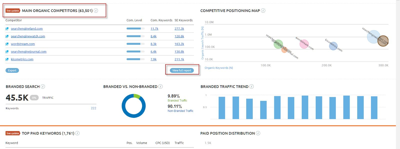 How To Do An Seo Competitive Analysis Free Template Included Moz With Regard To Network Analysis Report T Competitor Analysis Competitive Analysis Seo Analysis