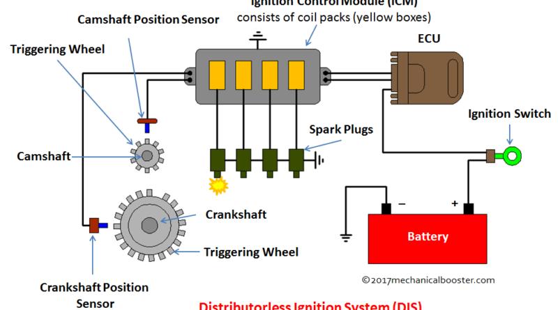 Distributorless Ignition System Dis Ignition System Crankshaft Position Sensor System