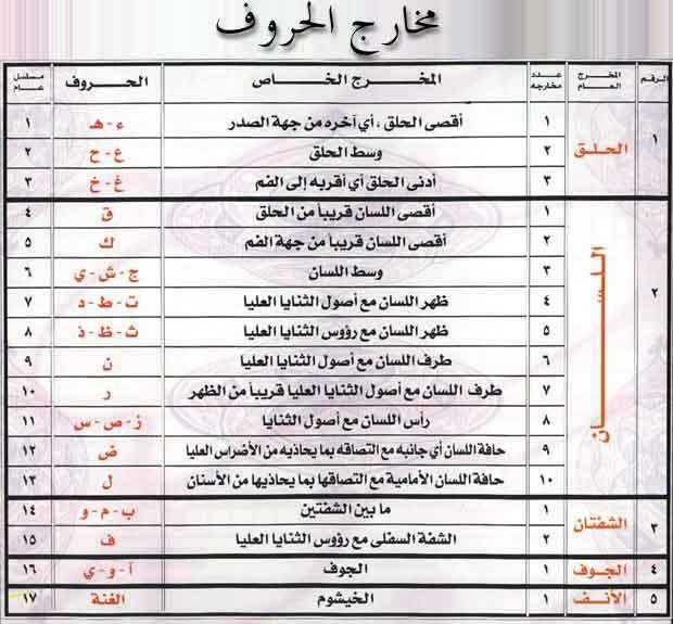 احكام تجويد كتاب الله عز وجلا و مخــــارج الحــــروف Quran Book Quran Quotes Verses Quran Tafseer