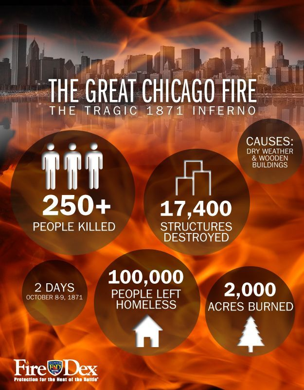 This Infographic Highlights The Details Of The Great Chicago Fire Last Week We Featured The History Of Fire Prevention Chicago Fire Chicago History Chicago
