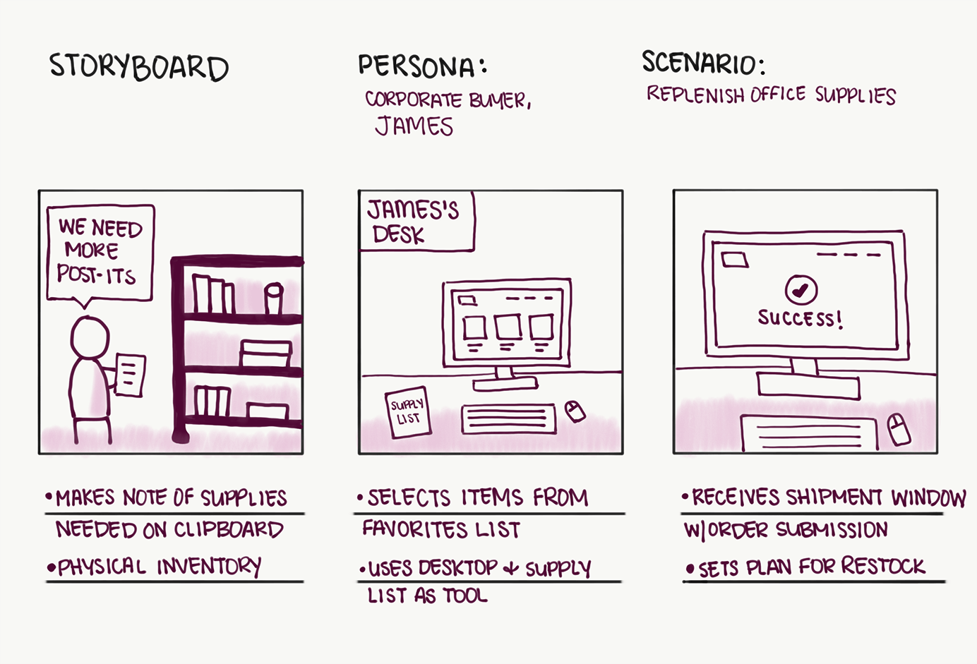Basic Storyboard Ux Storyboard Basics Template Yourcustomersshoes Storyboard User Experience Design Experience Design