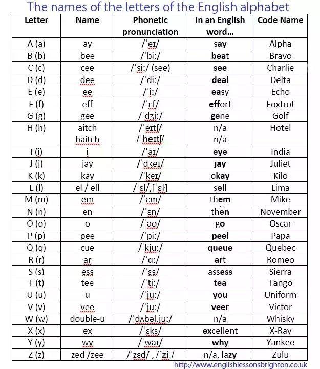 Letter A Phonetics