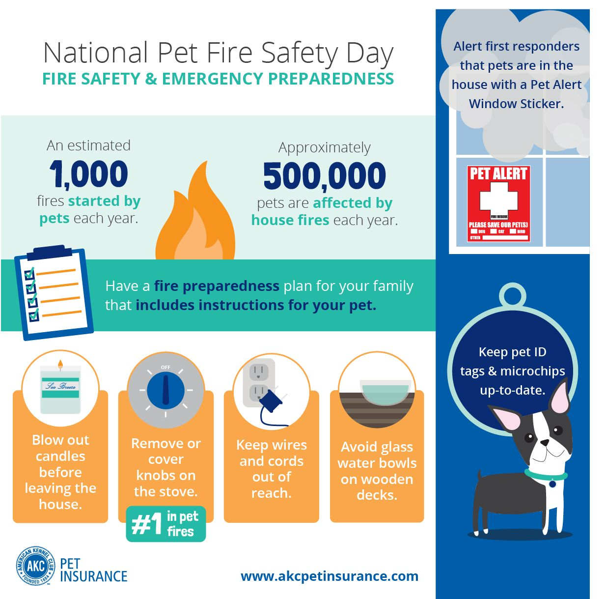 Pin By Akc Pet Insurance On Dog Safety Tips With Images Fire Safety Emergency Preparedness Safety Tips