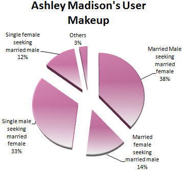 ashley madison app