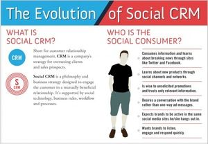 Why it's now more crucial than ever to integrate your #CRM with #socialmedia channels