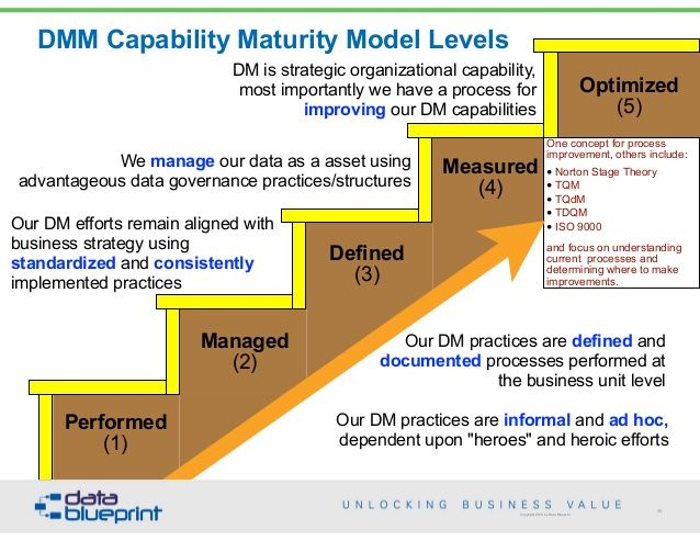 capability maturity model essay Cmmi ® takes the best of the multiple capability maturity models and presents a maturity model across the product lifecycle, including it what cmmi ® is not is a maturity measurement for organizational project management, including program or portfolio management.