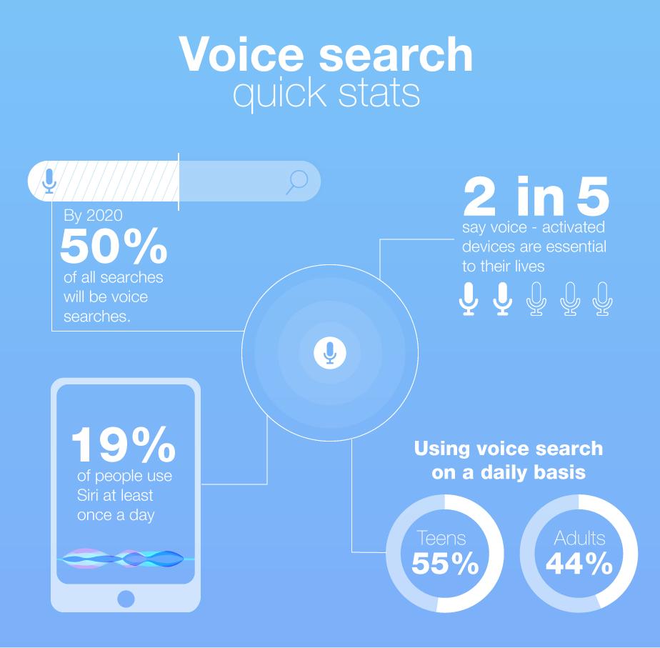 160 Digital Marketing Statistics Of 2019 Trend Data And Fun Facts Digital Marketing Search Optimization Seo Digital Marketing