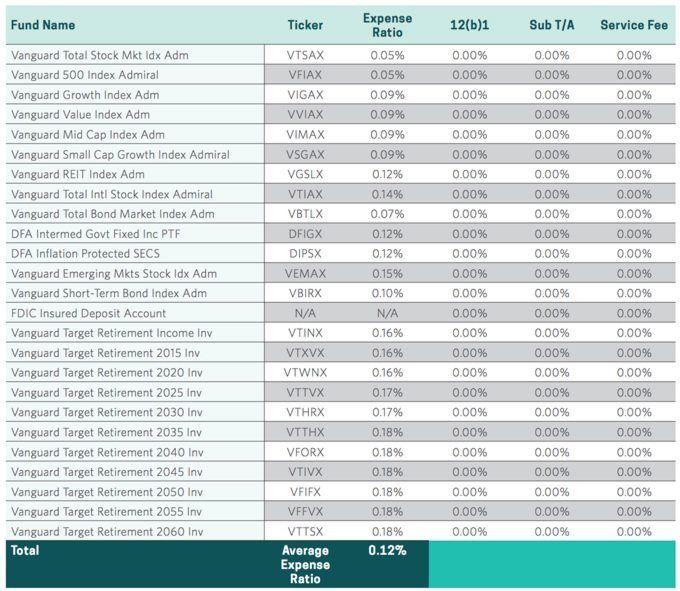 Americas Best 401k Funds List 401k Investing 401k Investing
