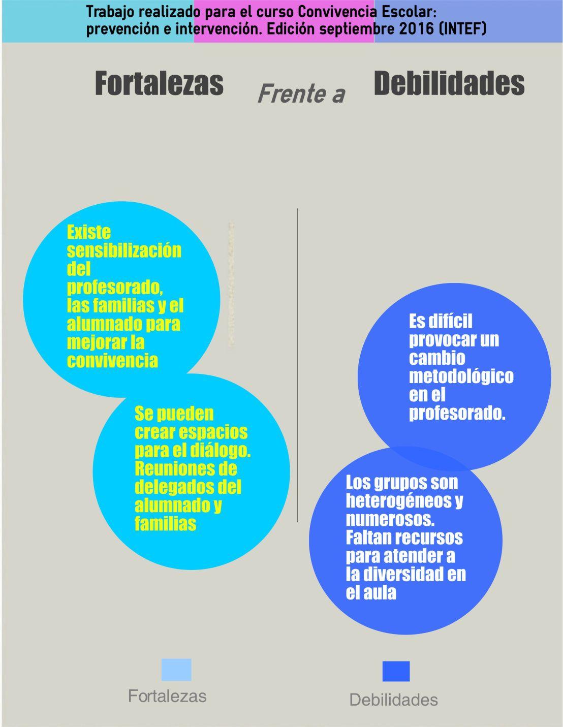 Convivencia Convivencia Vs Debilidades Aprendizaje El Credo Infografia