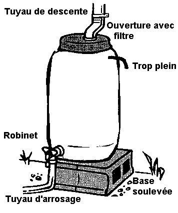 Comment Fabriquer Un Tonneau De Rcupration De LEau De Pluie