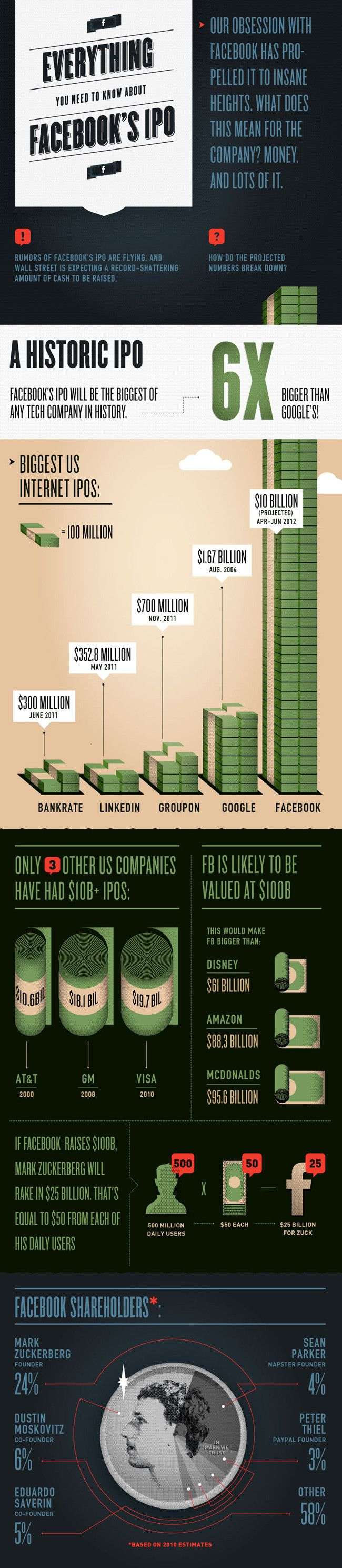 About Facebook's IPO
