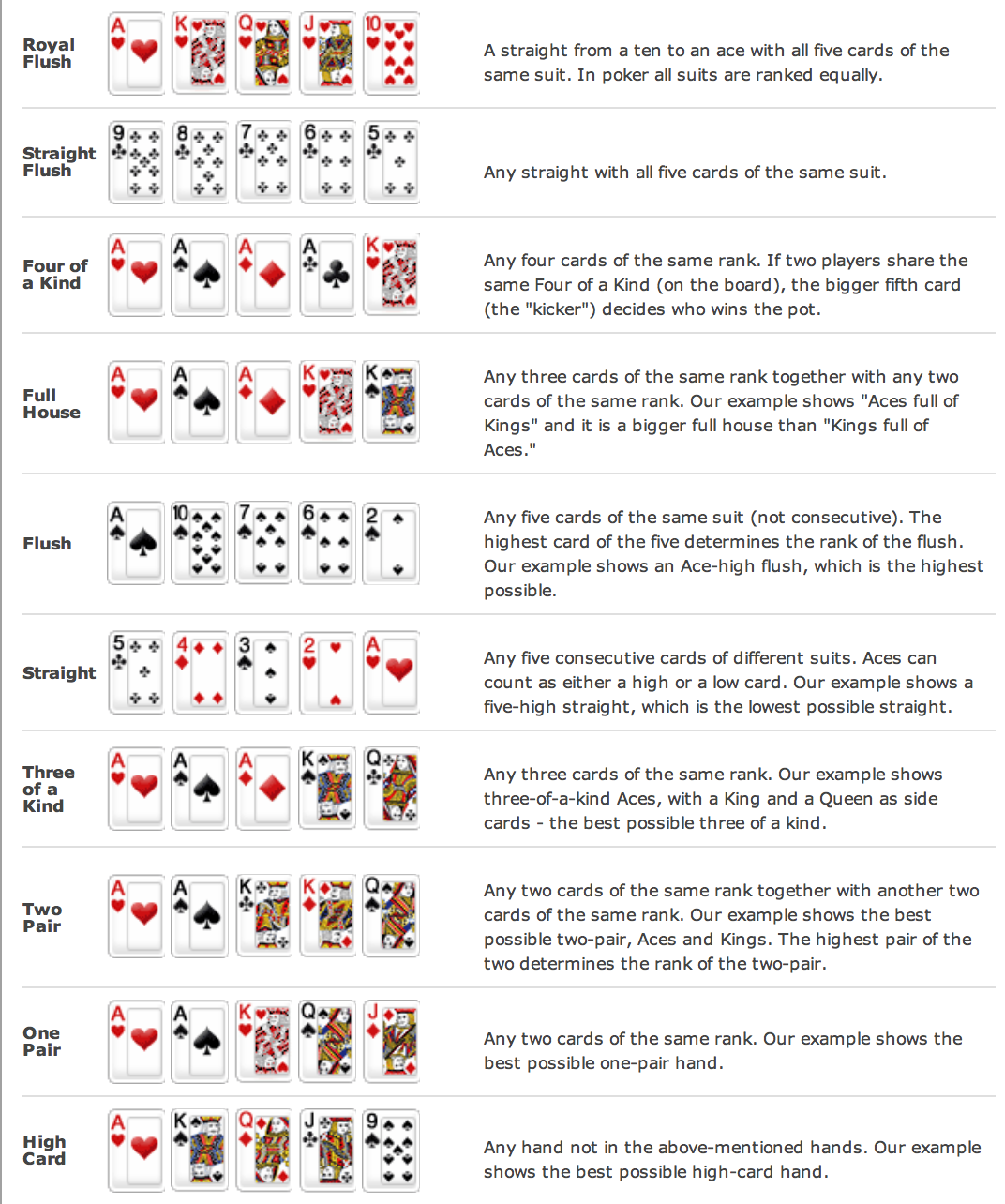 It's just a graphic of Sly Printable Texas Holdem Rules