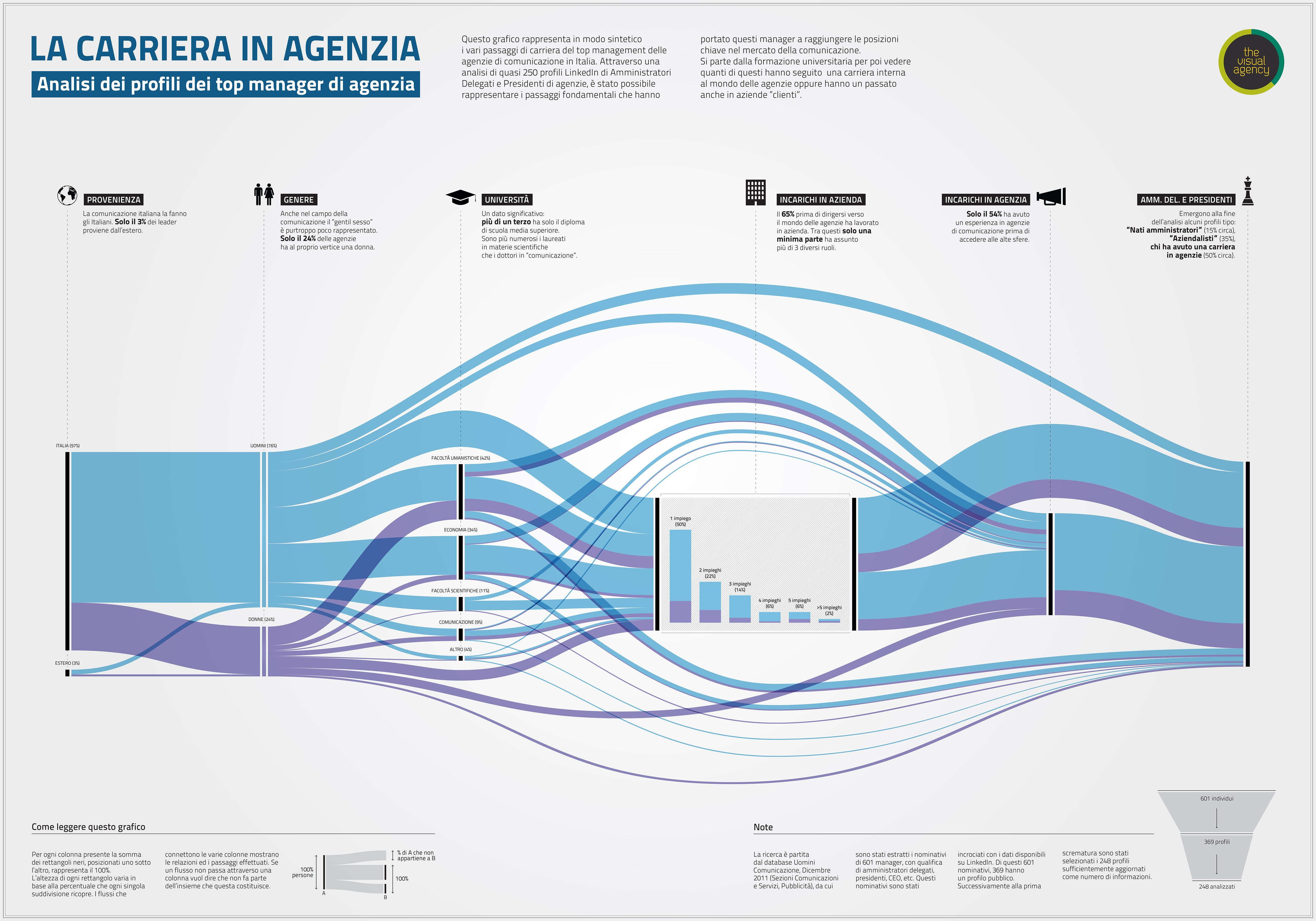Agency career by the visual agency could be an interesting agency career by the visual agency could be an interesting style for a service blueprint malvernweather Choice Image