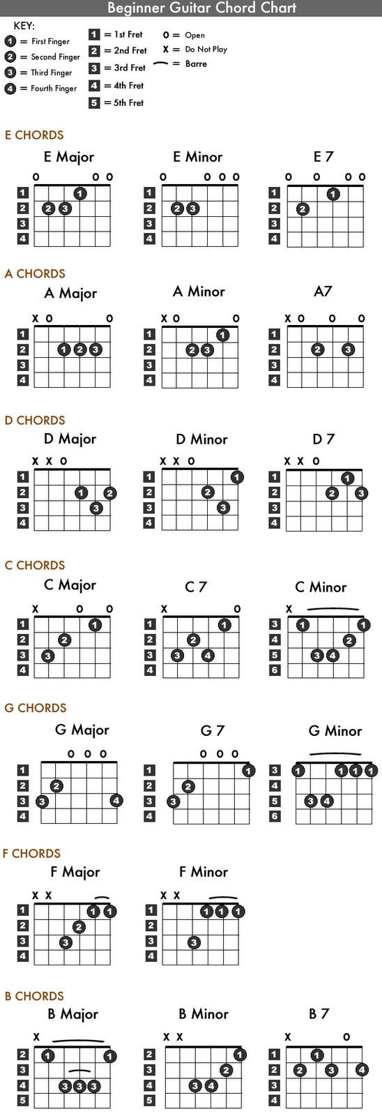 Chord Chartf 5481600 Pixels Electric Guitar Pinterest