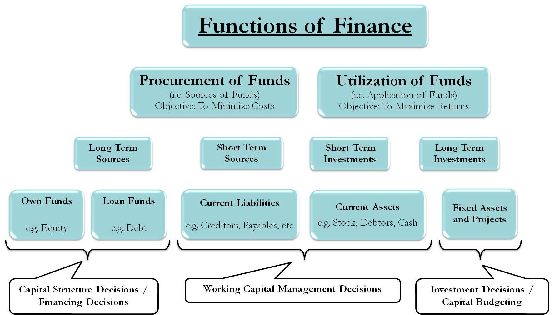 Functions of Financial Management Financial management
