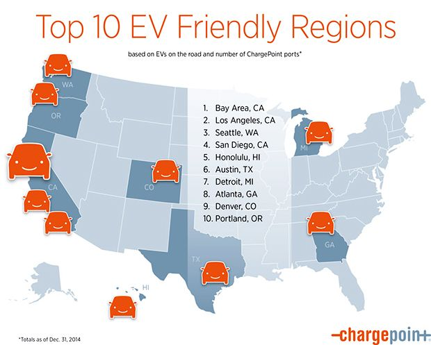 Top 10 Cities for Electric Vehicles-ChargePoint Infographic - http://1sun4all.com/autos-electric-vehicles/top-10-electric-vehicles-infographic/