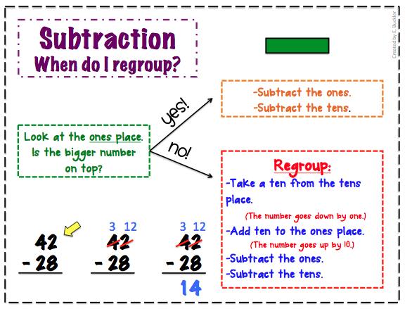 Subtracting by regrouping