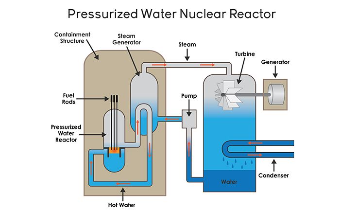 typical nuclear fission reactor steam turbine diagram - Google