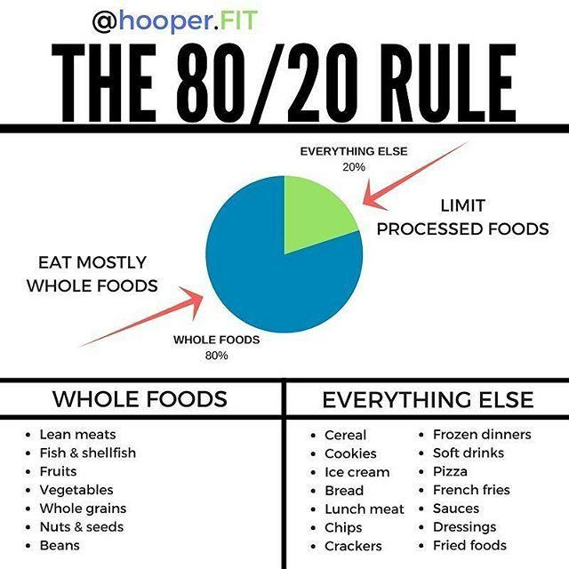 Do You Follow The 8020 Rule Hoopert Does A