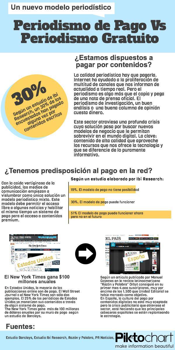 Periodismo De Pago Vs Periodismo Gratuito Periodismo Escritura Creativa Nota De Prensa