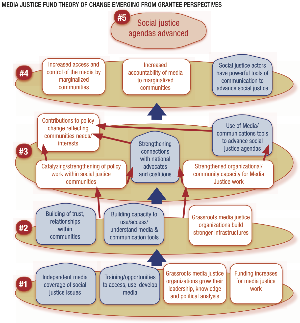 Pin By Nadine Metzger On Theory Of Change