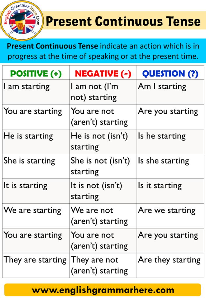 All Tenses in English, Positive Sentences, Negative