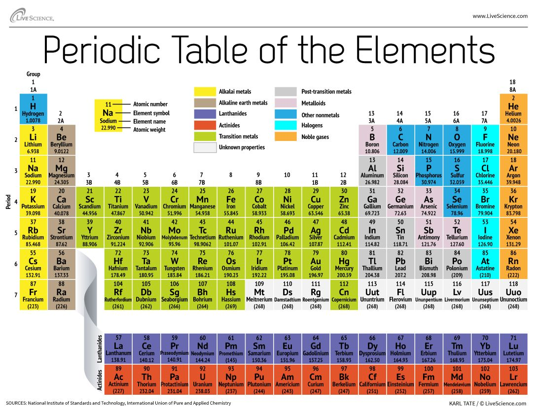 Periodic table of elements periodic table chemistry and periodic table of elements gamestrikefo Choice Image