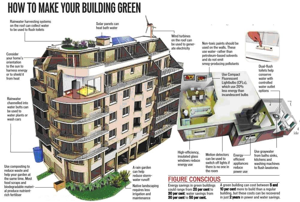 Green Building Sustainable Living Retrofitting