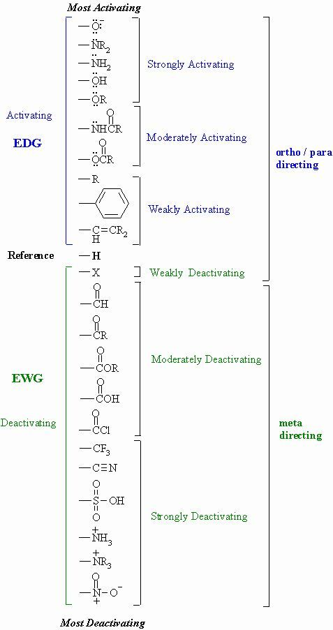EWG and EDG. Resonance and Inductive effects. Table of Substituent ...