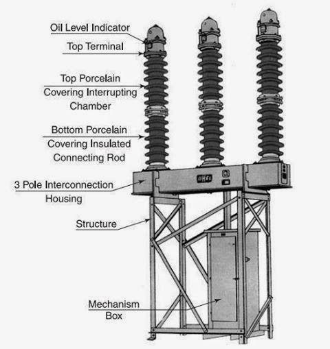 Typical view of 36 kV MOCB (Minimum Oil Circuit Breaker ...