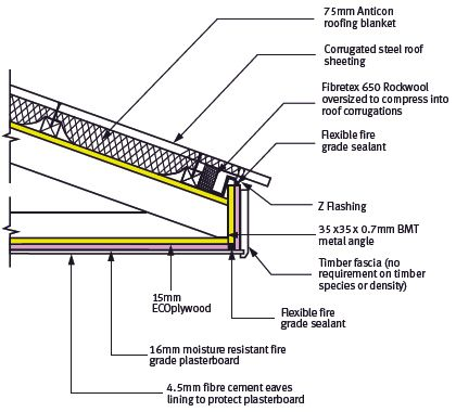 Eaves Fascia And Barge Boards Corrugated Steel Roofing Roofing Sheets Fascia