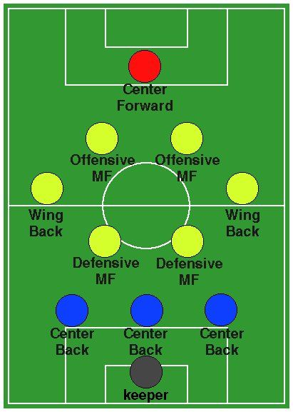 Pin By Kate L On Soccer Life Soccer Drills Soccer Positions Soccer Training