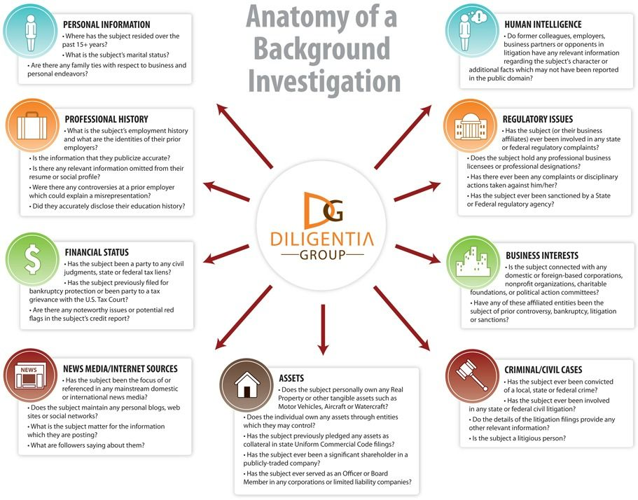 background investigations private investigator Pinterest - Forensic Report