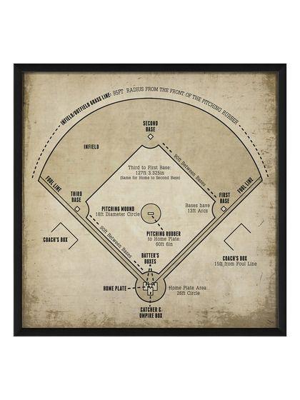 Baseball Field Diagram White Just Things I Like Pinterest