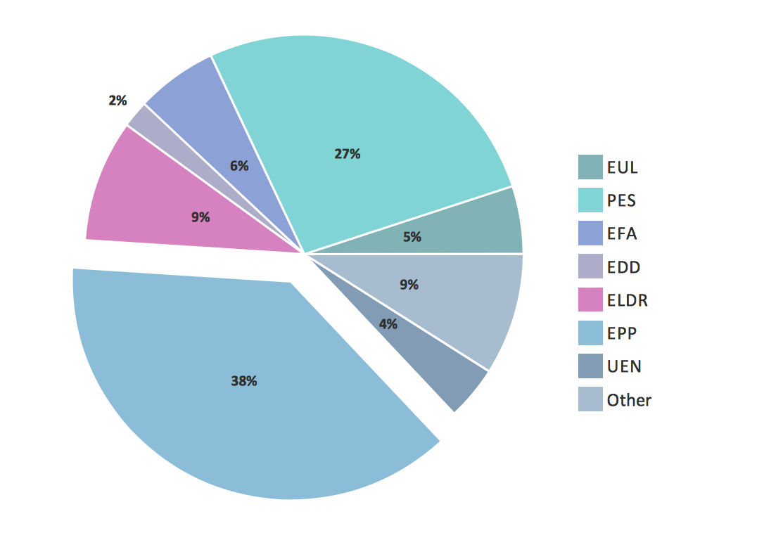 Pie Charts  European Parliament Elections  Graphs And Charts