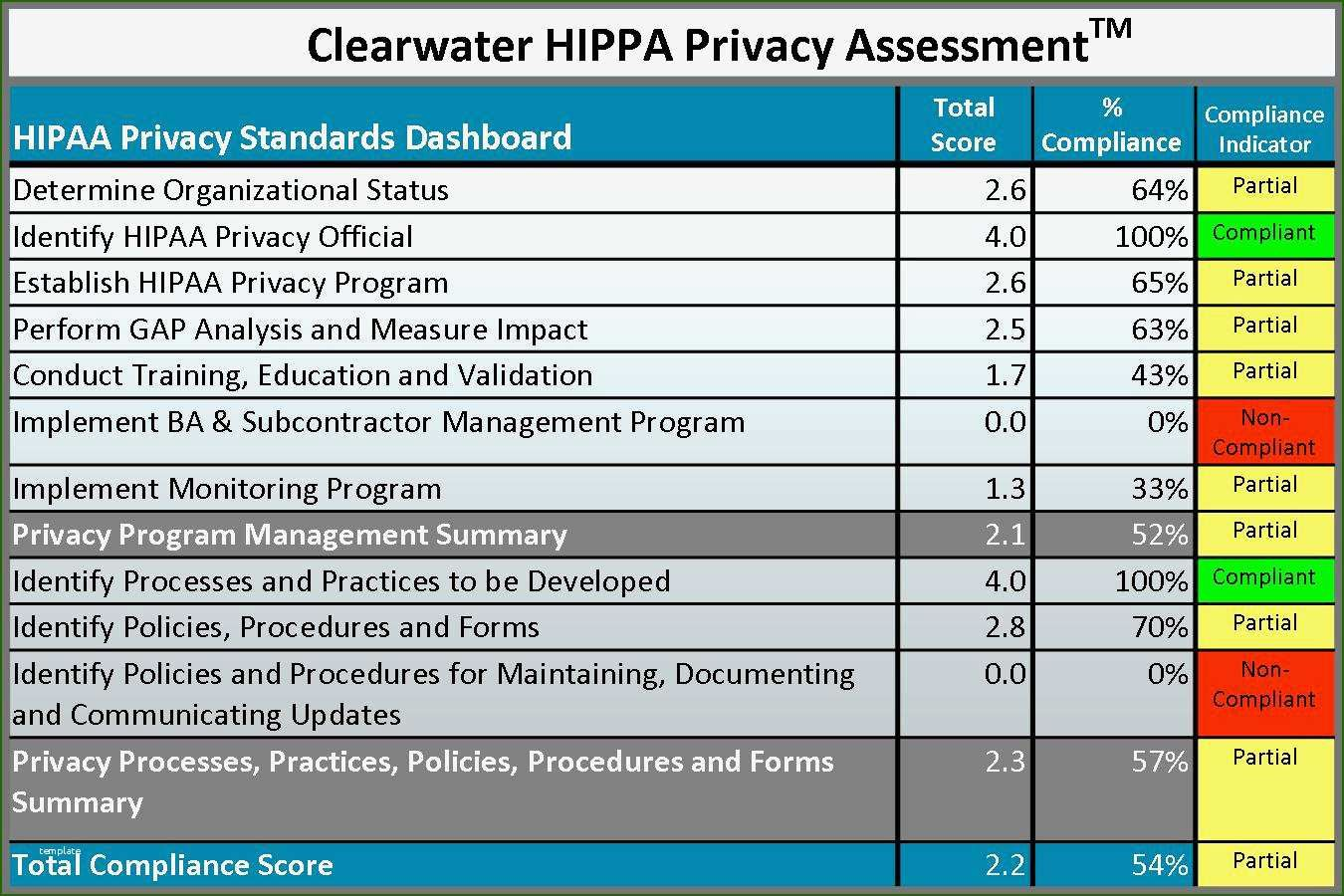 Beautiful hipaa risk assessment template with photos in