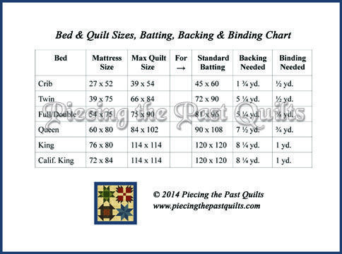 Bed Quilt Sizes A Handy Chart For Common Bed Quilt Sizes And Requirements For Batting Backing And Binding Quilt Sizes Bed Quilt Sizes Queen Size Quilt