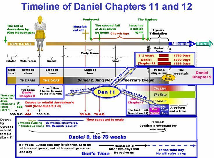 Image result for book of revelation timeline chart spiritual