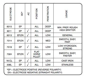 Image result for which process welding using dcen or dcep chart also rh pinterest