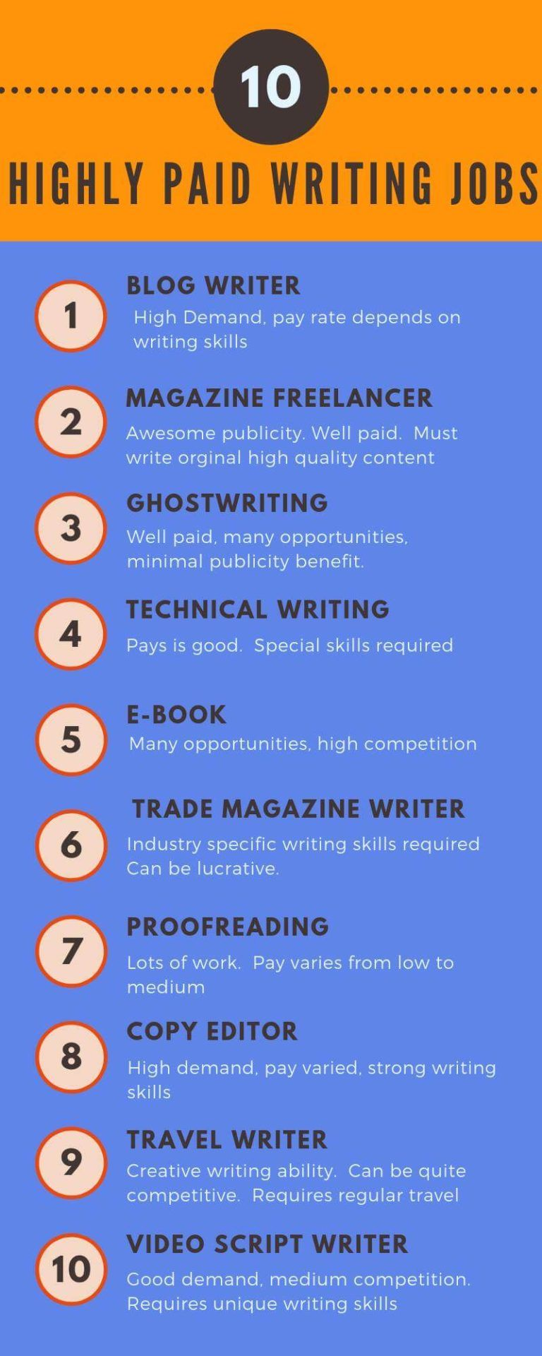 Get Paid To Write 63 Sites That Pay Up To 2000 Per Post In 2020 Writing Jobs Freelance Writing Freelance Writing Jobs