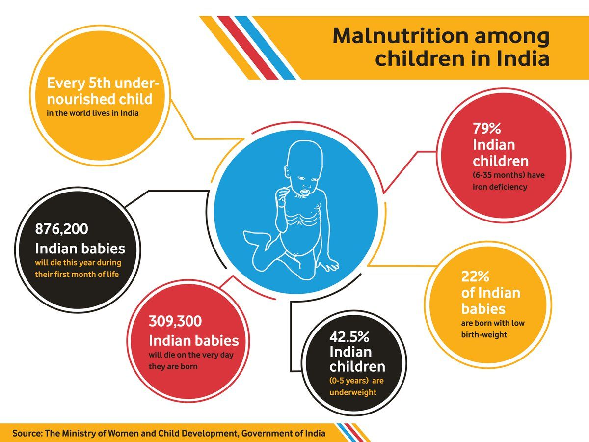child nutrition in india | 19.08.2019 11:37 #child #nutrition #india #childnutrition