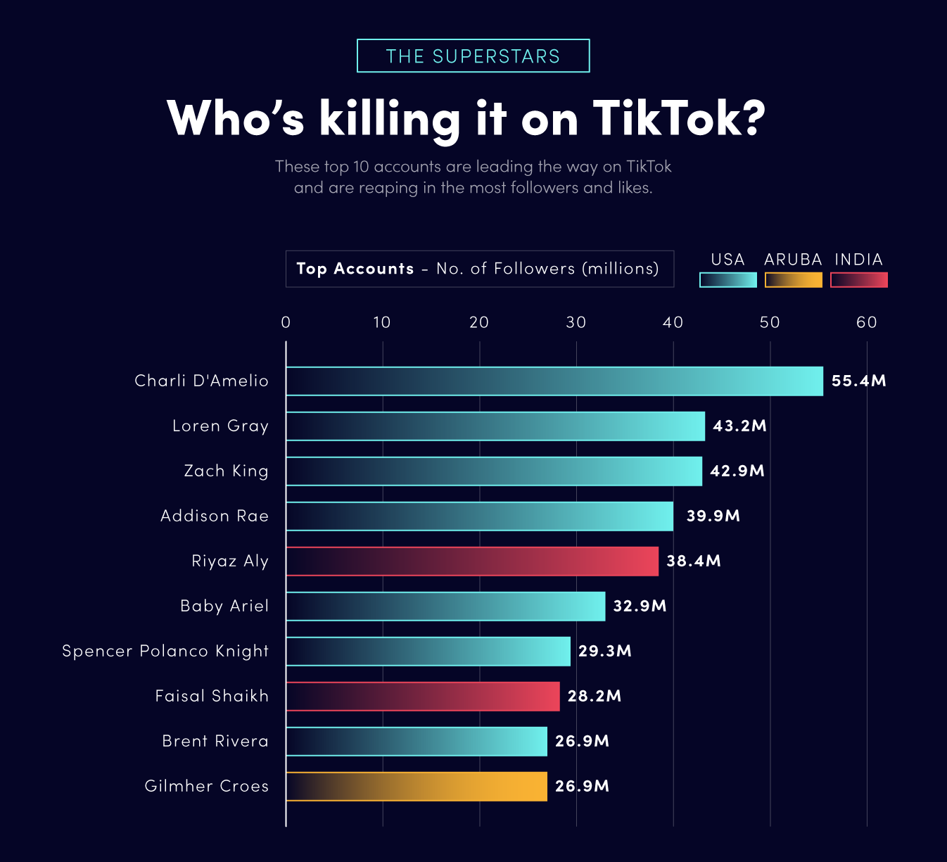 These Are The Most Popular Tiktok Accounts And Challenges Of 2020 Social Media Accounting Social Media Marketing