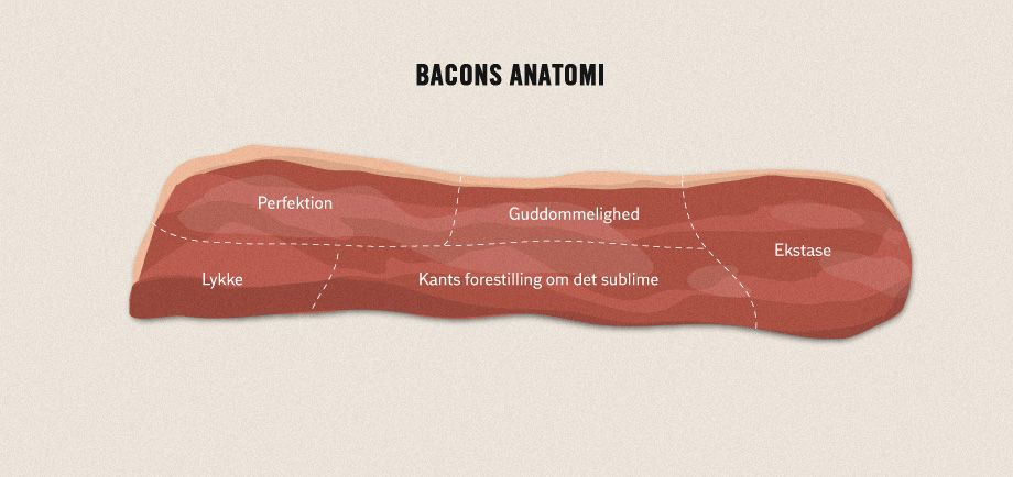 """The anatomy of bacon. """"Perfection"""", """"Divinity"""", """"Ecstasy"""", """"Happiness"""", """"Kant's notion of the sublime""""."""