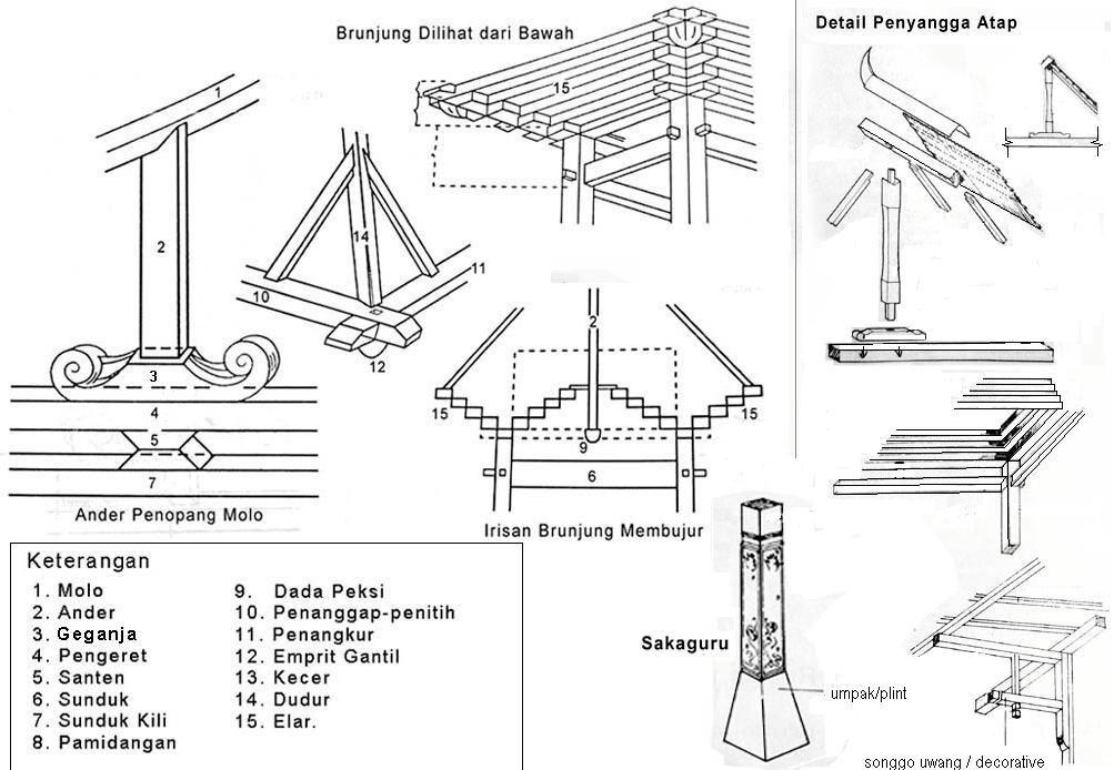 Javanese Traditional Architecture Of Kudus Houses desain rumah - fresh blueprint sistem informasi adalah